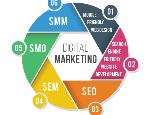 Complete Digital Marketing Services Under One Roof